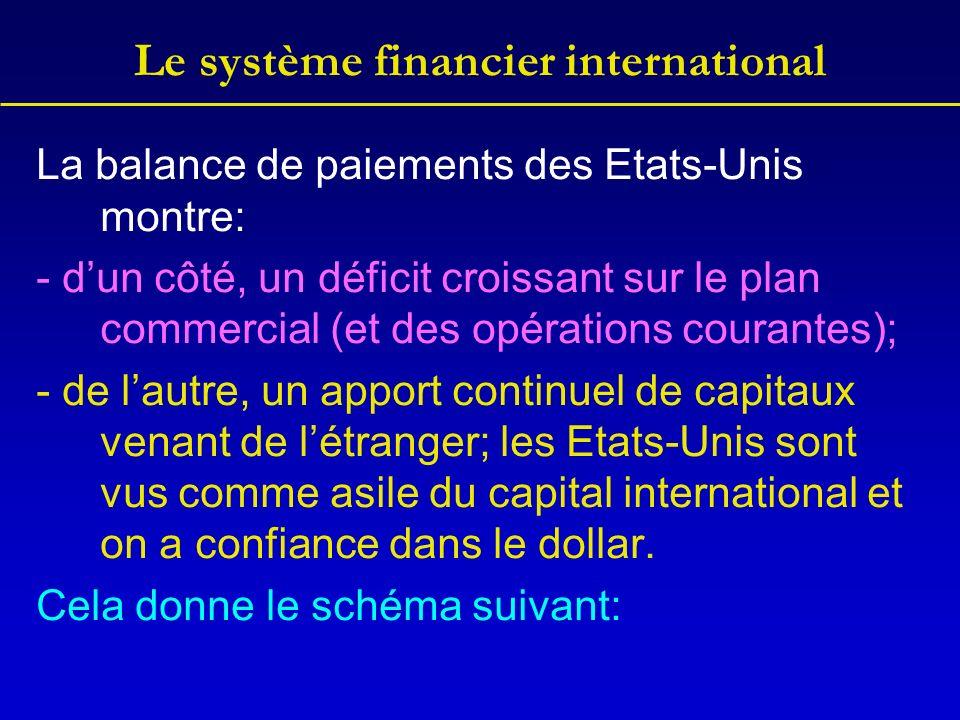 Le système financier international La balance de paiements des Etats-Unis montre: - dun côté, un déficit croissant sur le plan commercial (et des opérations courantes); - de lautre, un apport continuel de capitaux venant de létranger; les Etats-Unis sont vus comme asile du capital international et on a confiance dans le dollar.