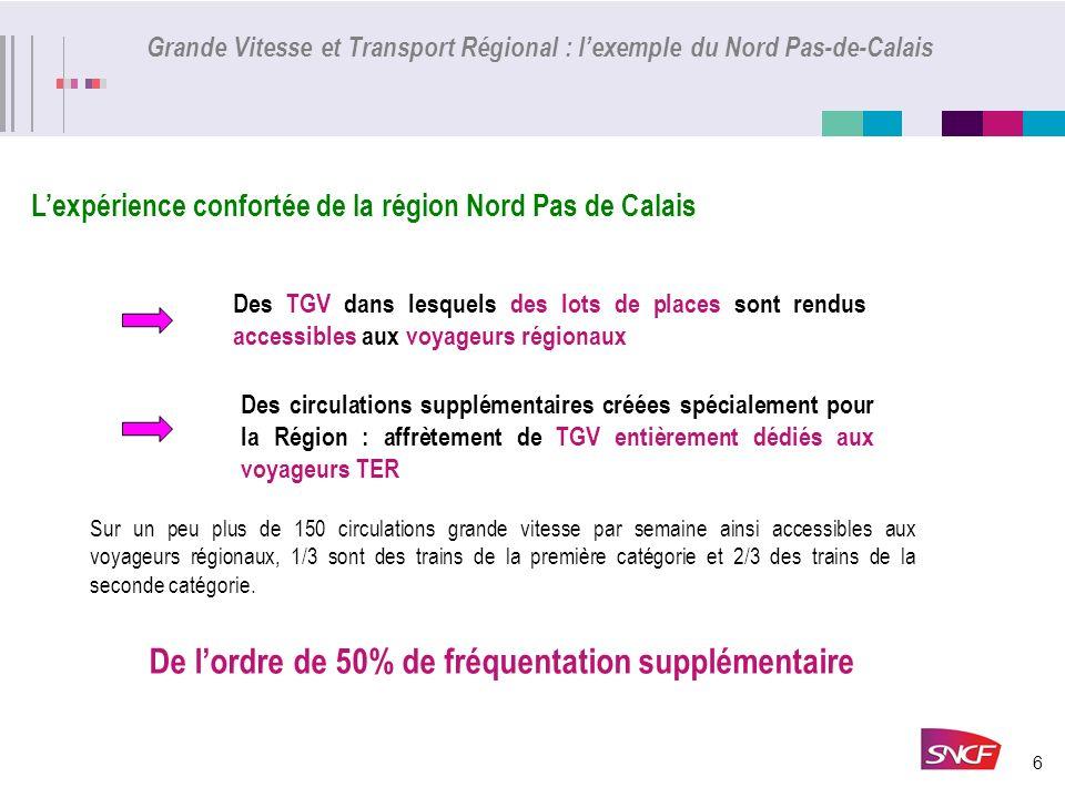 6 Grande Vitesse et Transport Régional : lexemple du Nord Pas-de-Calais Lexpérience confortée de la région Nord Pas de Calais Des TGV dans lesquels de