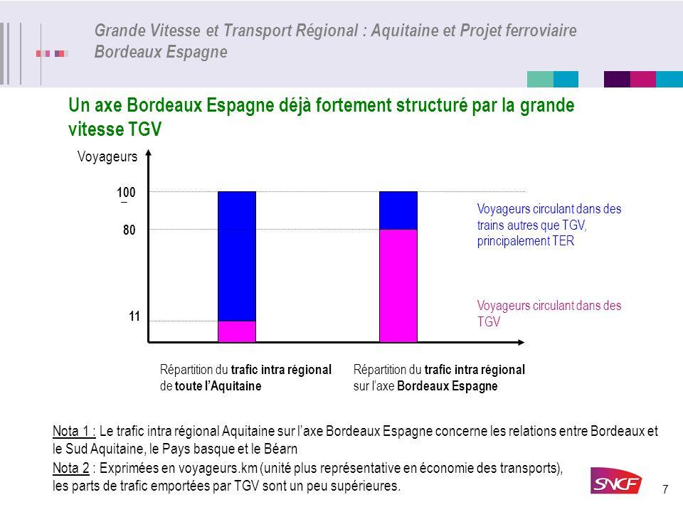 7 Grande Vitesse et Transport Régional : Aquitaine et Projet ferroviaire Bordeaux Espagne Un axe Bordeaux Espagne déjà fortement structuré par la gran