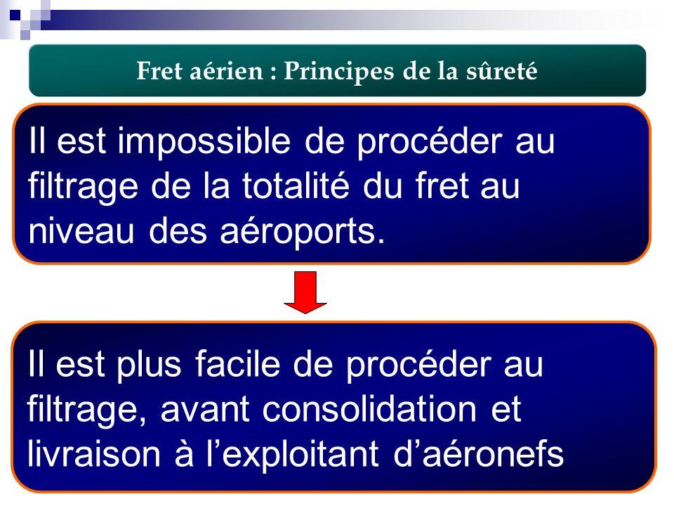 10 Fret aérien : Principes de la sûreté Il est impossible de procéder au filtrage de la totalité du fret au niveau des aéroports. Il est plus facile d
