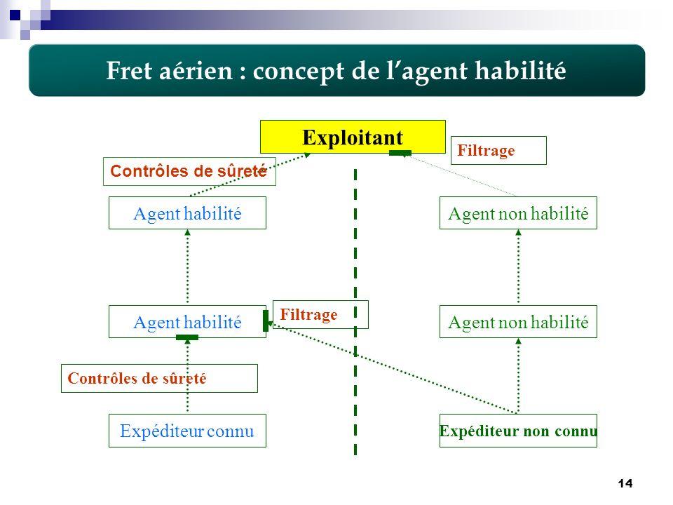 14 Fret aérien : concept de lagent habilité Exploitant Expéditeur connu Expéditeur non connu Agent habilitéAgent non habilité Agent habilité Contrôles
