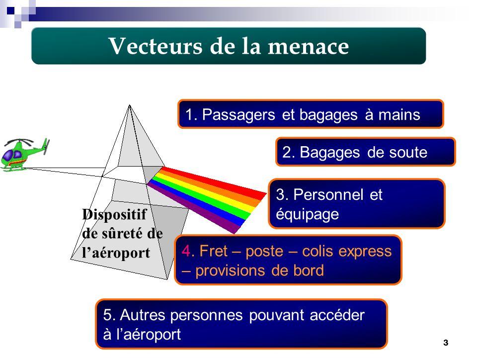 3 Dispositif de sûreté de laéroport Vecteurs de la menace 1. Passagers et bagages à mains 2. Bagages de soute 3. Personnel et équipage 5. Autres perso