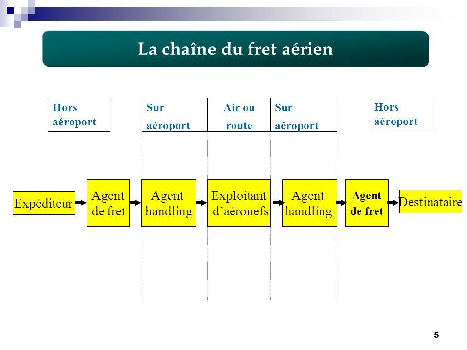 5 La chaîne du fret aérien Expéditeur Agent de fret Agent handling Exploitant daéronefs Agent de fret Agent handling Destinataire Hors aéroport Sur aé