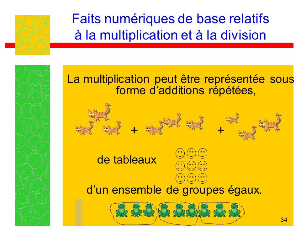 34 Faits numériques de base relatifs à la multiplication et à la division La multiplication peut être représentée sous forme dadditions répétées, + + de tableaux dun ensemble de groupes égaux.