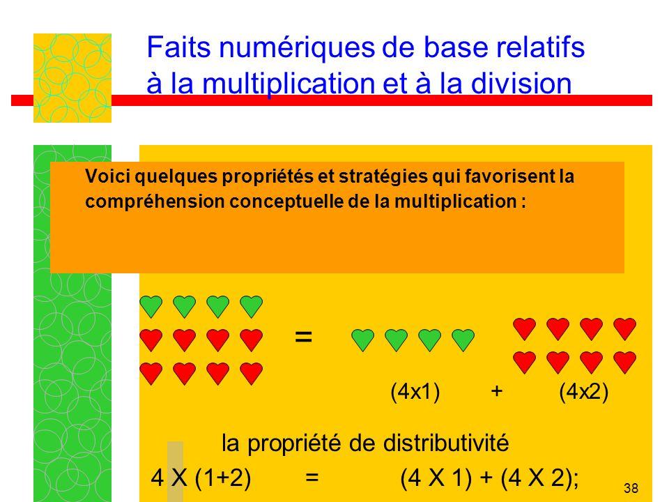 38 Faits numériques de base relatifs à la multiplication et à la division Voici quelques propriétés et stratégies qui favorisent la compréhension conceptuelle de la multiplication : la propriété de distributivité 4 X (1+2) = (4 X 1) + (4 X 2); = (4x1) + (4x2)