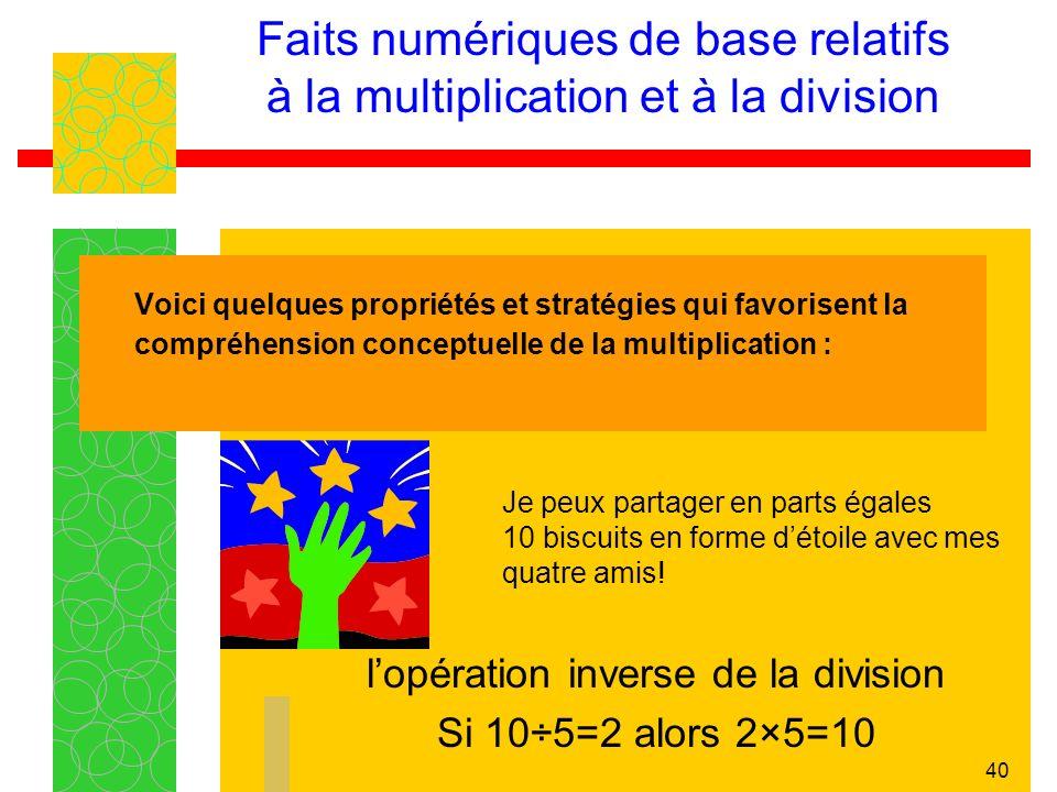40 Faits numériques de base relatifs à la multiplication et à la division Voici quelques propriétés et stratégies qui favorisent la compréhension conceptuelle de la multiplication : lopération inverse de la division Si 10÷5=2 alors 2×5=10 Je peux partager en parts égales 10 biscuits en forme détoile avec mes quatre amis!