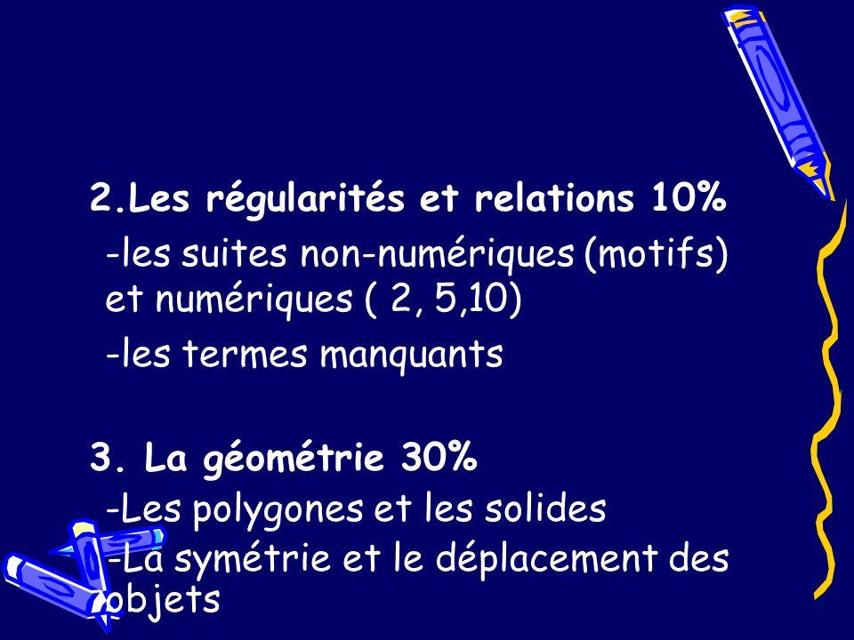 2.Les régularités et relations 10% -les suites non-numériques (motifs) et numériques ( 2, 5,10) -les termes manquants 3. La géométrie 30% -Les polygon