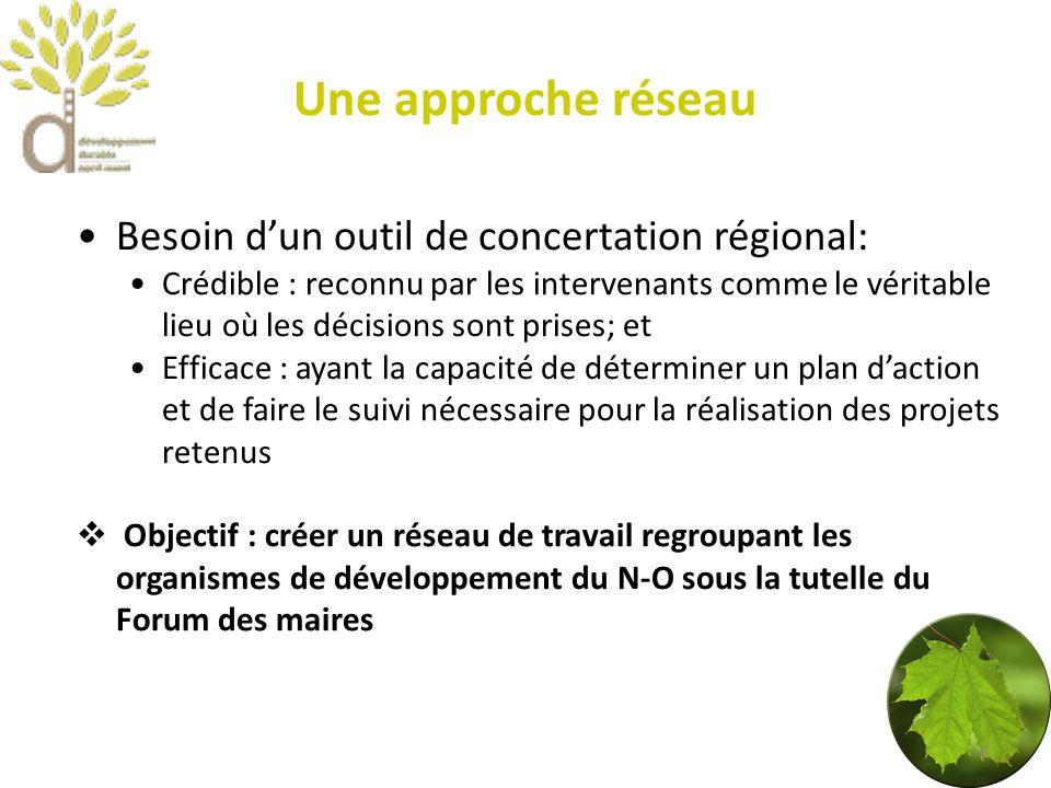 Prochaines étapes (avec laide du CDDNO) Accepter le mandat en termes de DD régional Définir un mode de fonctionnement Proposer lapproche réseau aux organismes concernés Le Comité en développement durable du nord-ouest est plus que disposé à accompagner le Forum des maires dans ce processus 9