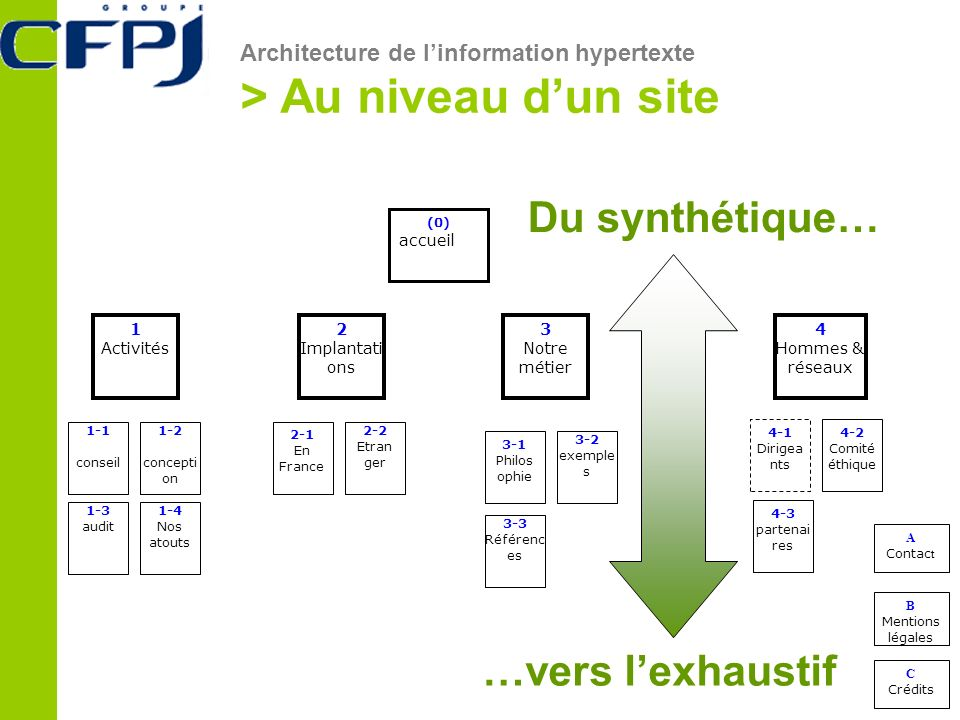 (0) accueil 1-1 conseil 4-1 Dirigea nts 2-1 En France 4-2 Comité éthique 1-2 concepti on 1-4 Nos atouts 2-2 Etran ger 3-1 Philos ophie 1-3 audit 1 Act