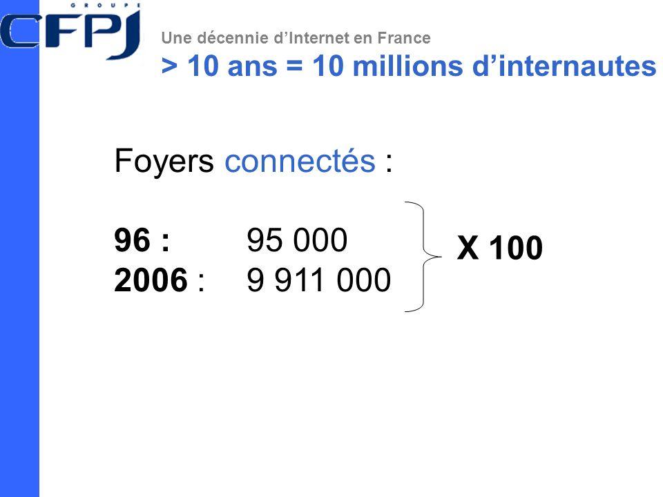 Une décennie dInternet en France > 10 ans = 10 millions dinternautes Foyers connectés : 96 : 95 000 2006 : 9 911 000 X 100