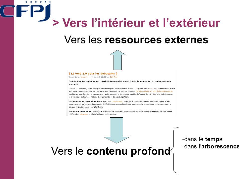 > Vers lintérieur et lextérieur Vers le contenu profond -dans le temps -dans larborescence Vers les ressources externes