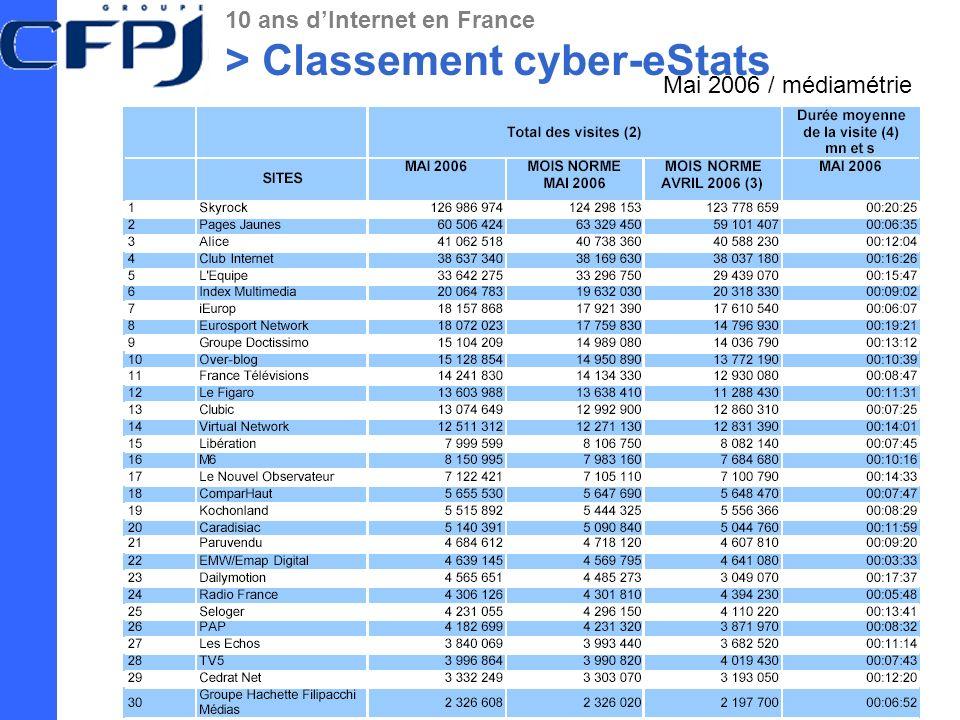 10 ans dInternet en France > Classement cyber-eStats Mai 2006 / médiamétrie