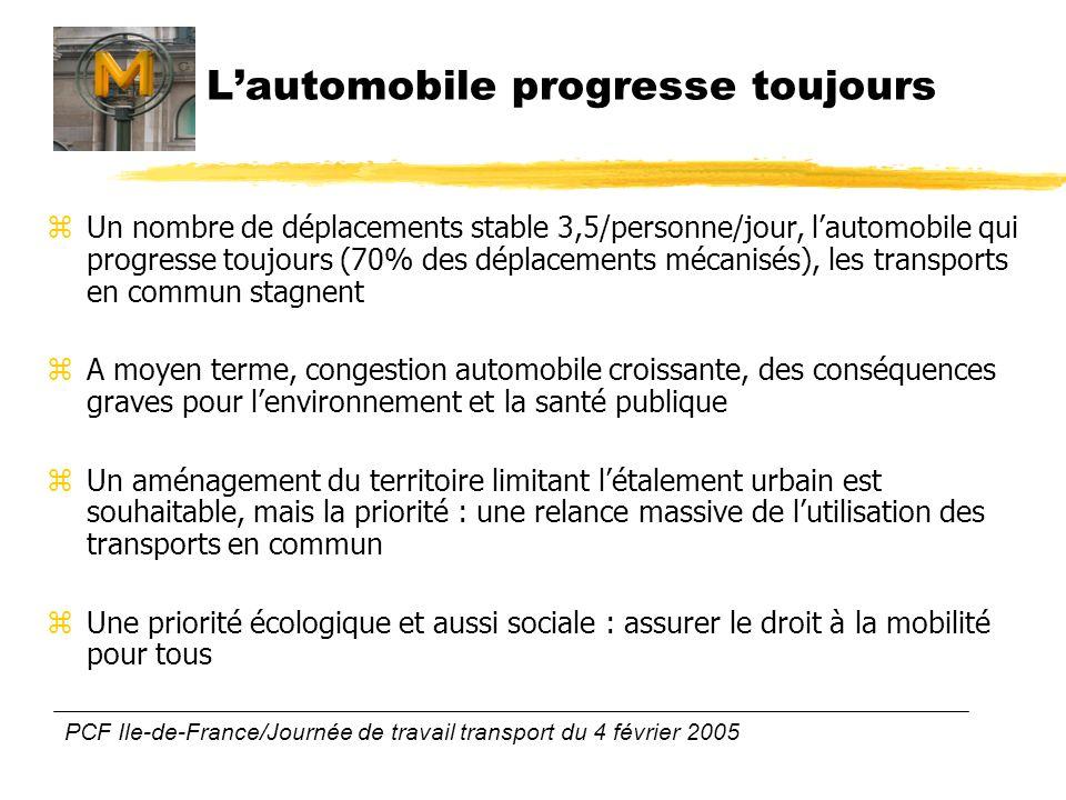 PCF Ile-de-France/Journée de travail transport du 4 février 2005 Lautomobile progresse toujours zUn nombre de déplacements stable 3,5/personne/jour, l