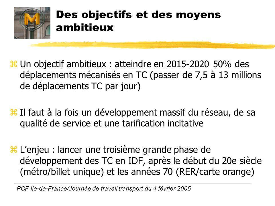 PCF Ile-de-France/Journée de travail transport du 4 février 2005 Des objectifs et des moyens ambitieux zUn objectif ambitieux : atteindre en 2015-2020 50% des déplacements mécanisés en TC (passer de 7,5 à 13 millions de déplacements TC par jour) zIl faut à la fois un développement massif du réseau, de sa qualité de service et une tarification incitative zLenjeu : lancer une troisième grande phase de développement des TC en IDF, après le début du 20e siècle (métro/billet unique) et les années 70 (RER/carte orange)