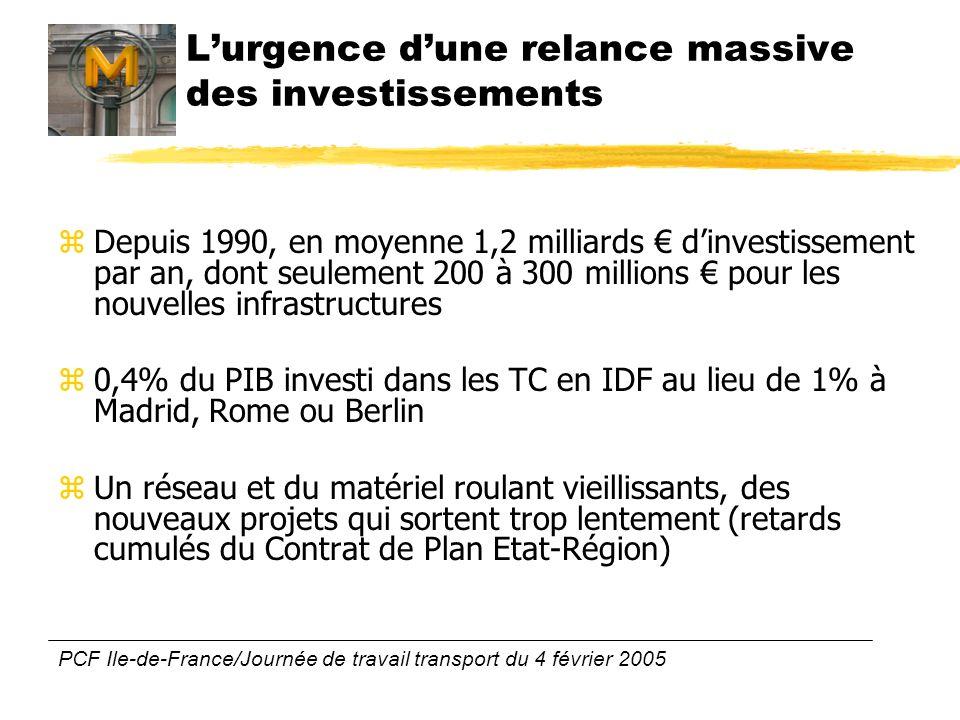 PCF Ile-de-France/Journée de travail transport du 4 février 2005 Lurgence dune relance massive des investissements zDepuis 1990, en moyenne 1,2 milliards dinvestissement par an, dont seulement 200 à 300 millions pour les nouvelles infrastructures z0,4% du PIB investi dans les TC en IDF au lieu de 1% à Madrid, Rome ou Berlin zUn réseau et du matériel roulant vieillissants, des nouveaux projets qui sortent trop lentement (retards cumulés du Contrat de Plan Etat-Région)