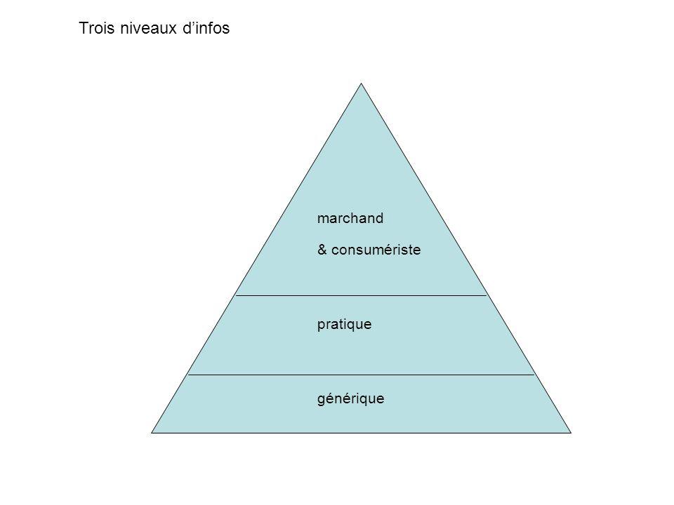 & consumériste pratique générique Trois niveaux dinfos marchand