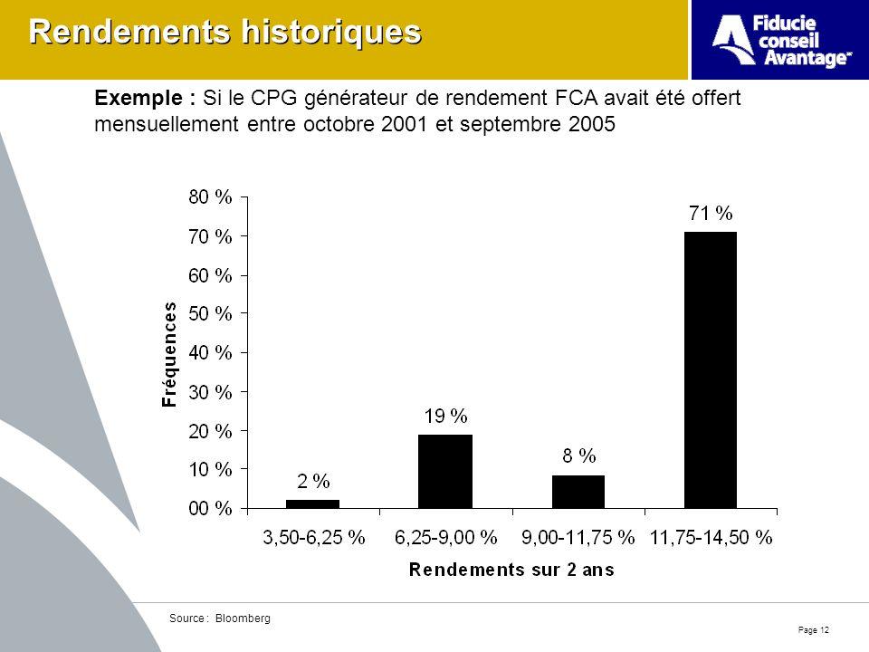 Page 12 Rendements historiques Source : Bloomberg Exemple : Si le CPG générateur de rendement FCA avait été offert mensuellement entre octobre 2001 et septembre 2005
