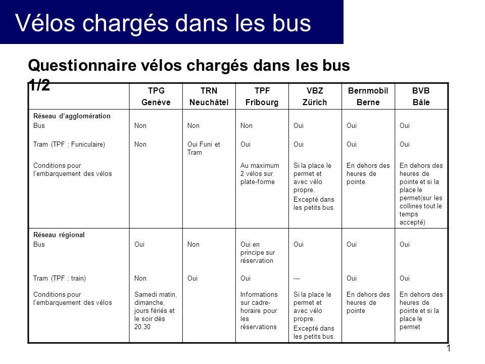2 Vélos chargés dans les bus TPG Genève TRN Neuchâtel TPF Fribourg VBZ Zürich Bernmobil Berne BVB Bâle Aménagements particuliers dans les véhicules Bus Tram (TPF : train) Non Certain tram ont un wagon special Aucun Oui, espace sans système de fixation Non Non (fourgon, exceptionnel dans couloir) Non TarifPlein tarifTarif varie de2 à 3 fr, et gratuit sur certain trajet.