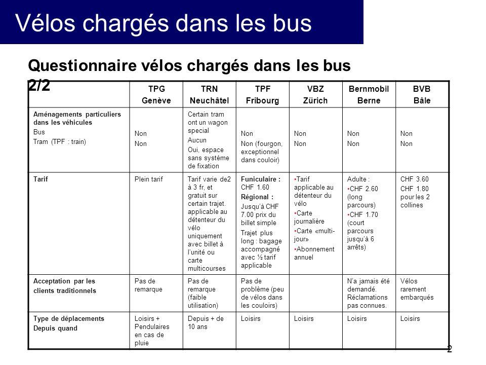 3 Vélos chargés dans les bus autres villes BienneThunSionBadenSpiezAarauLausanne Réseau dagglomération BusOuiNon Oui Non (sauf le metrobus a titre dessai) Tram (TPF : Funiculaire)OuiNonOui --- Oui Conditions pour lembarquement des vélos En dehors des heures de pointe En dehors des heures de pointe.(pas de 6h30 à 9h et de 16h30 à 19h du L au V) Si il y a la place (pousette, roulante ont la priorité) Pas dans les minibus.
