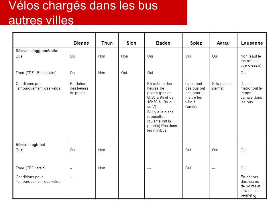 3 Vélos chargés dans les bus autres villes BienneThunSionBadenSpiezAarauLausanne Réseau dagglomération BusOuiNon Oui Non (sauf le metrobus a titre des