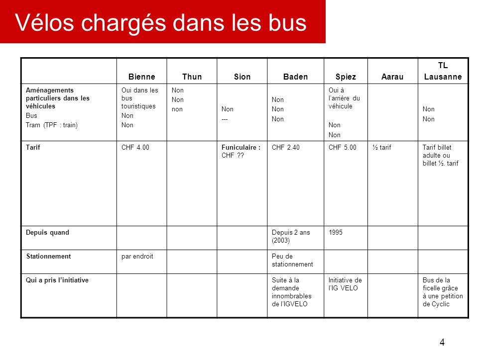 5 Vélos chargés dans les bus TPG : Bus régionaux seulement samedi matin, dimanche, jours fériés et soir dès 20h30; TRN Neuchâtel: Tram seul mais sans condition; TPF : Bus régionaux avec réservation.