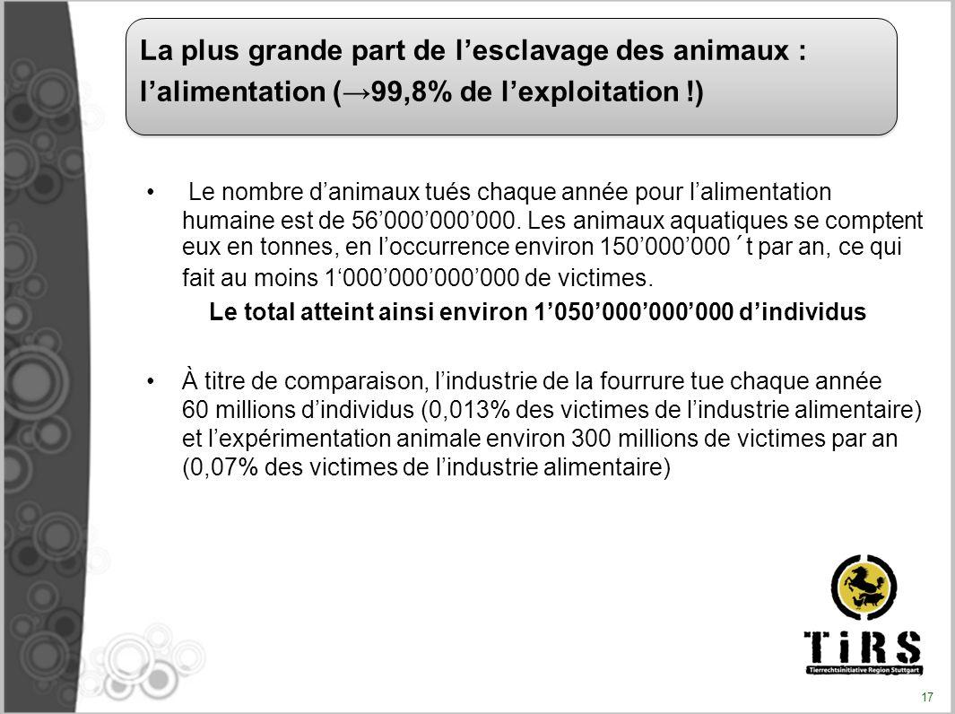 Le nombre danimaux tués chaque année pour lalimentation humaine est de 56000000000. Les animaux aquatiques se comptent eux en tonnes, en loccurrence e