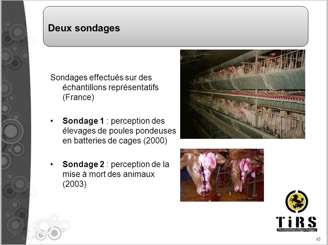 Sondages effectués sur des échantillons représentatifs (France) Sondage 1 : perception des élevages de poules pondeuses en batteries de cages (2000) S