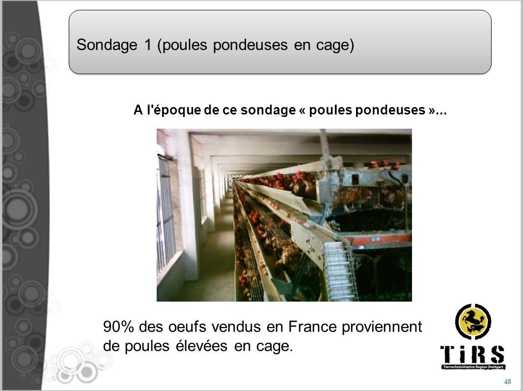 A l'époque de ce sondage « poules pondeuses »... Sondage 1 (poules pondeuses en cage) 90% des oeufs vendus en France proviennent de poules élevées en