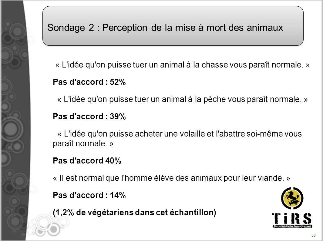 « L'idée qu'on puisse tuer un animal à la chasse vous paraît normale. » Pas d'accord : 52% « L'idée qu'on puisse tuer un animal à la pêche vous paraît