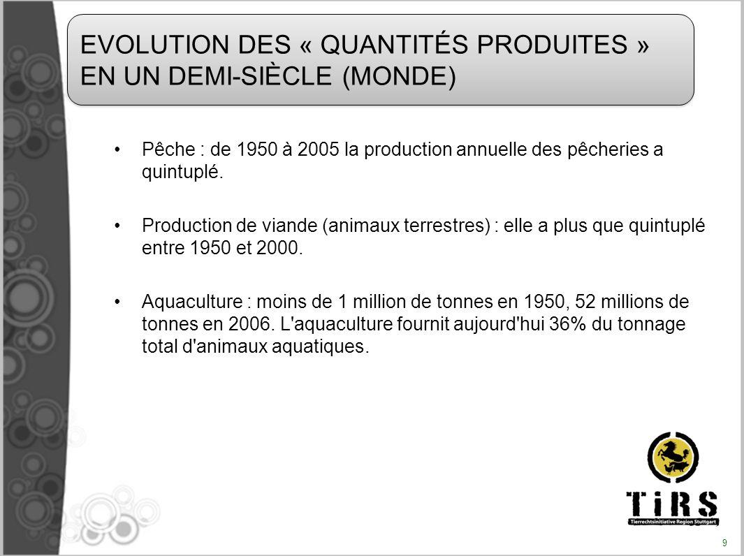 Pêche : de 1950 à 2005 la production annuelle des pêcheries a quintuplé. Production de viande (animaux terrestres) : elle a plus que quintuplé entre 1