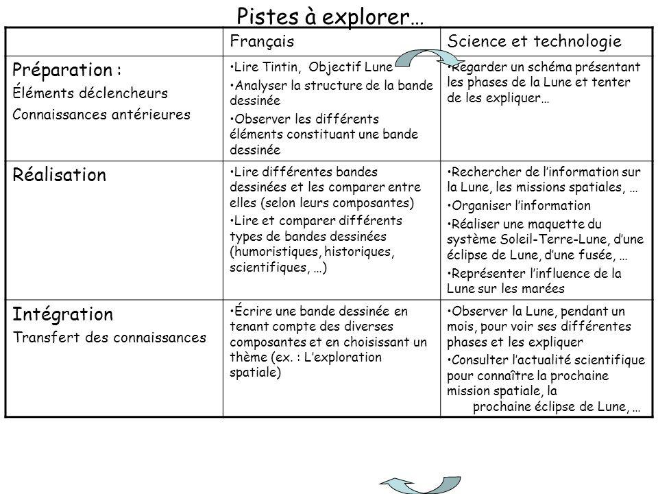 FrançaisScience et technologie Préparation : Éléments déclencheurs Connaissances antérieures Lire Tintin, Objectif Lune Analyser la structure de la ba