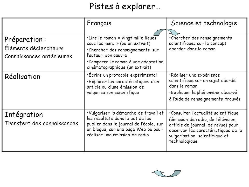Français Science et technologie Préparation : Éléments déclencheurs Connaissances antérieures Lire le roman « Vingt mille lieues sous les mers » (ou u
