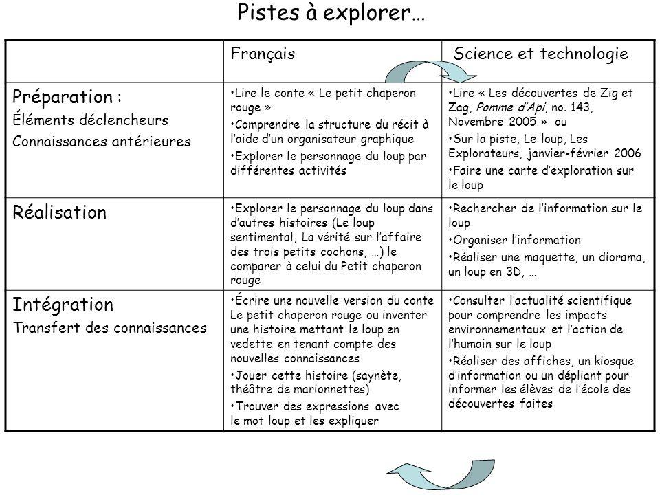 Français Science et technologie Préparation : Éléments déclencheurs Connaissances antérieures Lire le conte « Le petit chaperon rouge » Comprendre la
