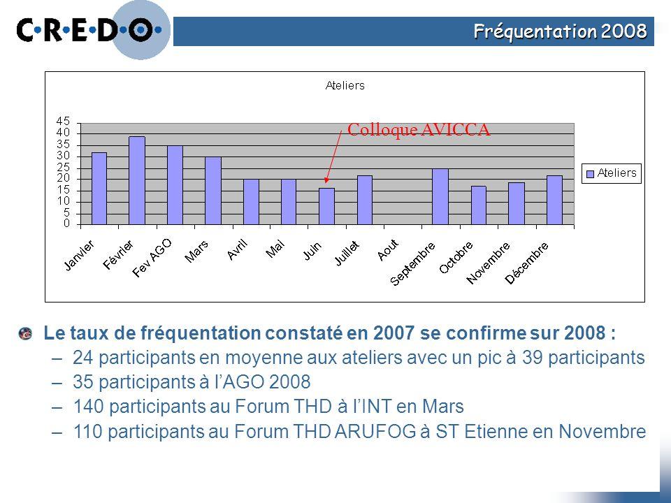 Fréquentation 2008 Le taux de fréquentation constaté en 2007 se confirme sur 2008 : –24 participants en moyenne aux ateliers avec un pic à 39 particip