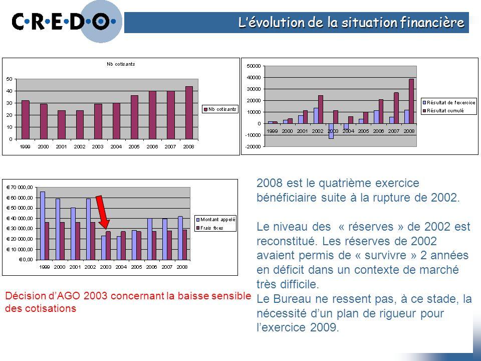 Décision dAGO 2003 concernant la baisse sensible des cotisations 2008 est le quatrième exercice bénéficiaire suite à la rupture de 2002. Le niveau des