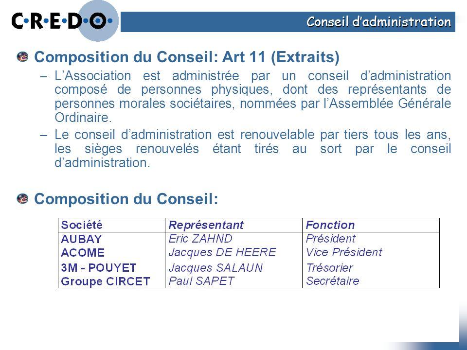 Composition du Conseil: Art 11 (Extraits) –LAssociation est administrée par un conseil dadministration composé de personnes physiques, dont des représ