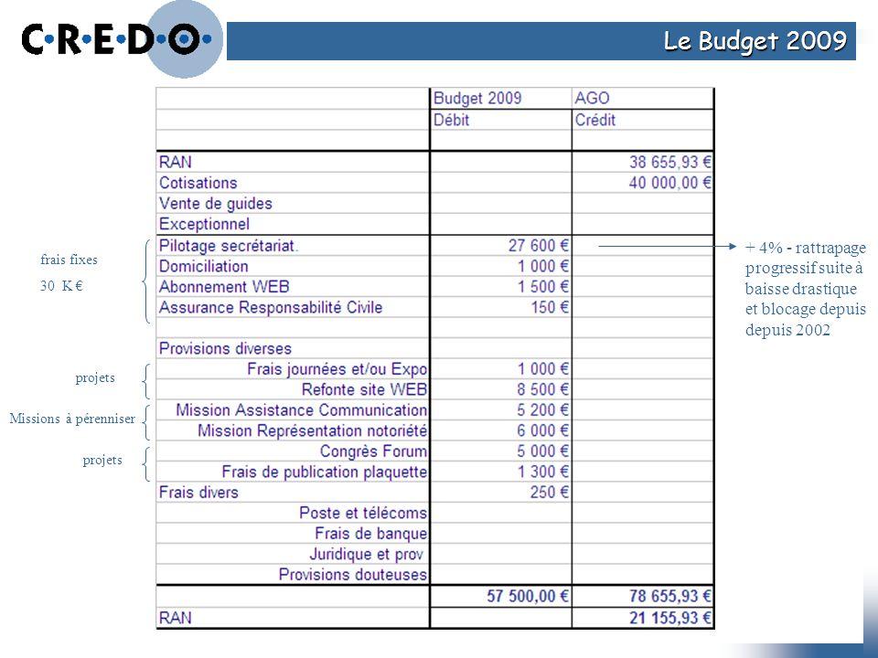 Le Budget 2009 + 4% - rattrapage progressif suite à baisse drastique et blocage depuis depuis 2002 projets frais fixes 30 K projets Missions à pérenni