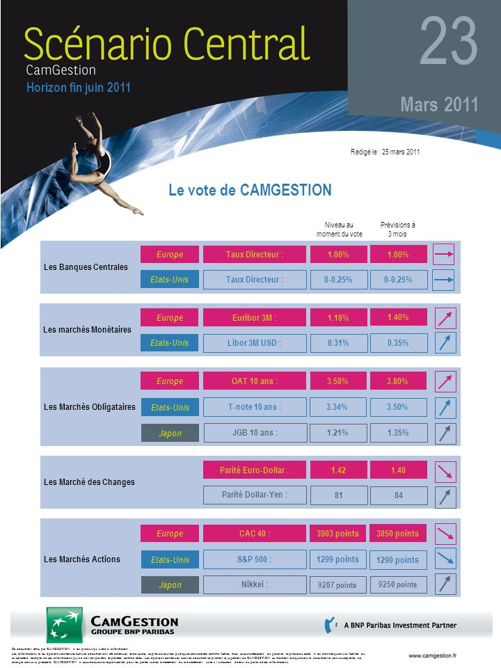 Ce document, émis par CAMGESTION, nest produit quà titre dinformation.