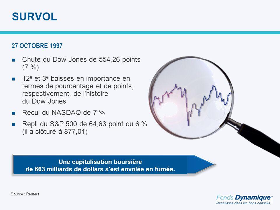SURVOL Chute du Dow Jones de 554,26 points (7 %) 12 e et 3 e baisses en importance en termes de pourcentage et de points, respectivement, de lhistoire du Dow Jones Recul du NASDAQ de 7 % Repli du S&P 500 de 64,63 point ou 6 % (il a clôturé à 877,01) Source : Reuters 27 OCTOBRE 1997 Une capitalisation boursière de 663 milliards de dollars s est envolée en fumée.