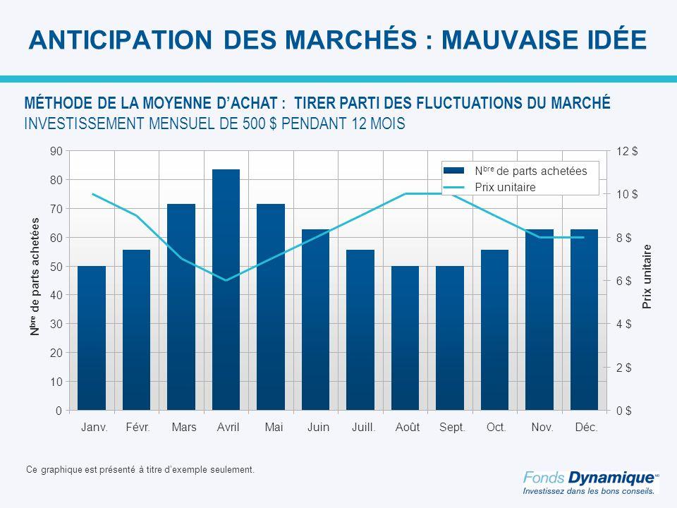 ANTICIPATION DES MARCHÉS : MAUVAISE IDÉE Ce graphique est présenté à titre dexemple seulement.