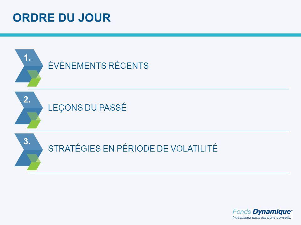ORDRE DU JOUR STRATÉGIES EN PÉRIODE DE VOLATILITÉ LEÇONS DU PASSÉ ÉVÉNEMENTS RÉCENTS 2.3.1.