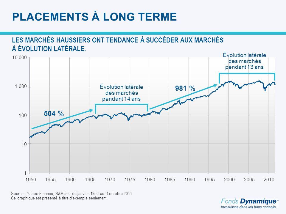1 10 100 1 000 10 000 1950195519601965197019751980198519901995200020052010 PLACEMENTS À LONG TERME 504 % 981 % Évolution latérale des marchés pendant 14 ans Évolution latérale des marchés pendant 13 ans Source : Yahoo Finance; S&P 500 de janvier 1950 au 3 octobre 2011 Ce graphique est présenté à titre dexemple seulement.