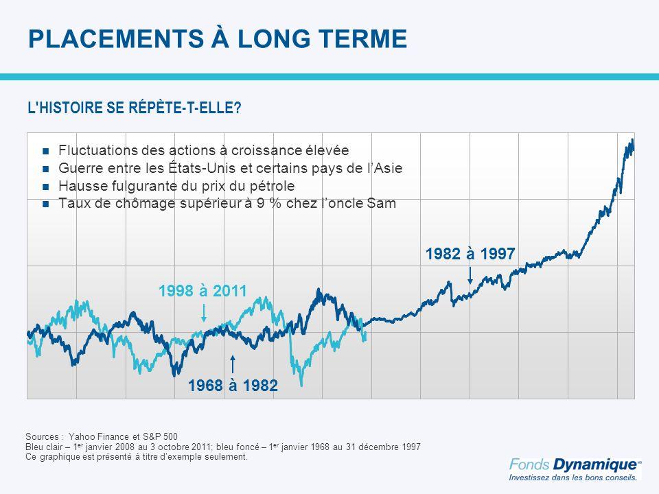 PLACEMENTS À LONG TERME Fluctuations des actions à croissance élevée Guerre entre les États-Unis et certains pays de lAsie Hausse fulgurante du prix du pétrole Taux de chômage supérieur à 9 % chez loncle Sam 1998 à 2011 1982 à 1997 1968 à 1982 Sources : Yahoo Finance et S&P 500 Bleu clair – 1 er janvier 2008 au 3 octobre 2011; bleu foncé – 1 er janvier 1968 au 31 décembre 1997 Ce graphique est présenté à titre dexemple seulement.