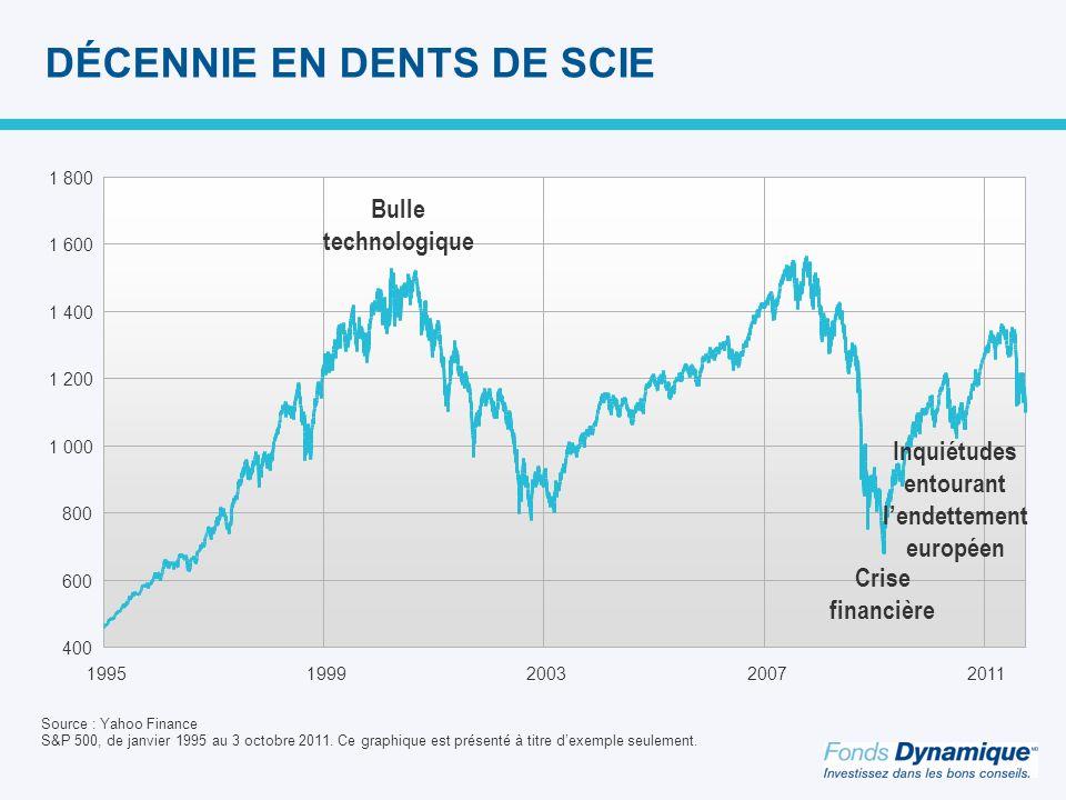 400 600 800 1 000 1 200 1 400 1 600 1 800 19951999200320072011 DÉCENNIE EN DENTS DE SCIE Bulle technologique Crise financière Inquiétudes entourant lendettement européen Source : Yahoo Finance S&P 500, de janvier 1995 au 3 octobre 2011.
