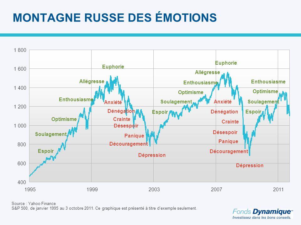 400 600 800 1 000 1 200 1 400 1 600 1 800 19951999200320072011 MONTAGNE RUSSE DES ÉMOTIONS Source : Yahoo Finance S&P 500, de janvier 1995 au 3 octobre 2011.