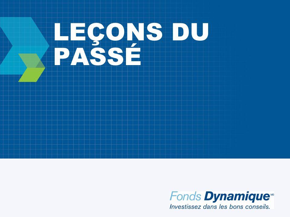 DIVERSIFICATION SELON LES RÉGIONS PAYS AFFICHANT LES MEILLEURS RÉSULTATS DUNE ANNÉE À LAUTRE 2010200920082007200620052004200320022001 Sources : Paltrack et Fonds Dynamique.