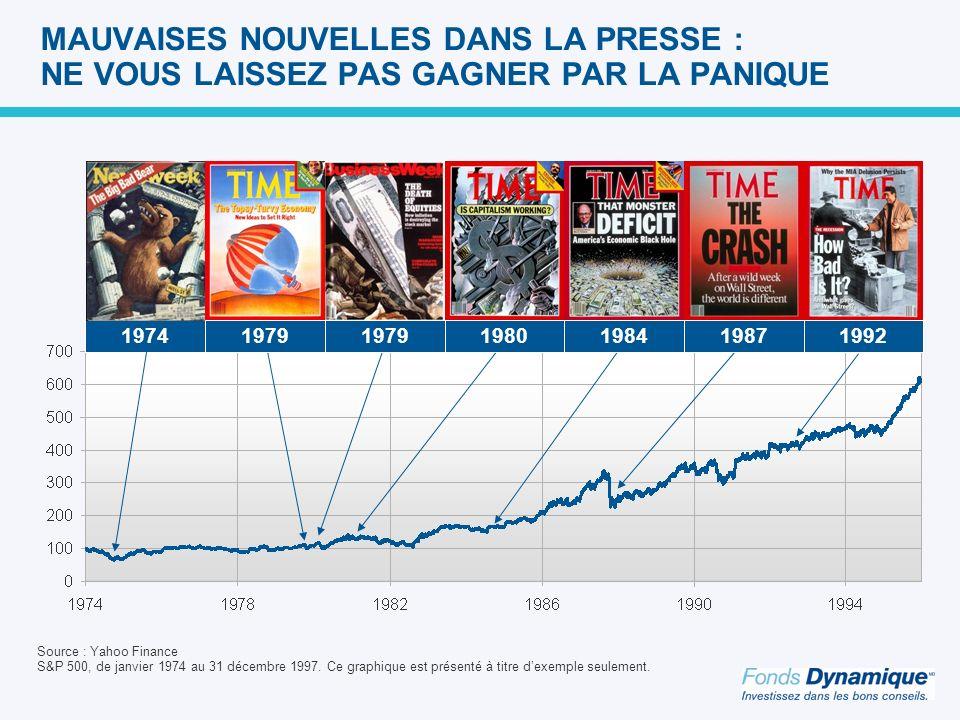 1974 MAUVAISES NOUVELLES DANS LA PRESSE : NE VOUS LAISSEZ PAS GAGNER PAR LA PANIQUE Source : Yahoo Finance S&P 500, de janvier 1974 au 31 décembre 1997.