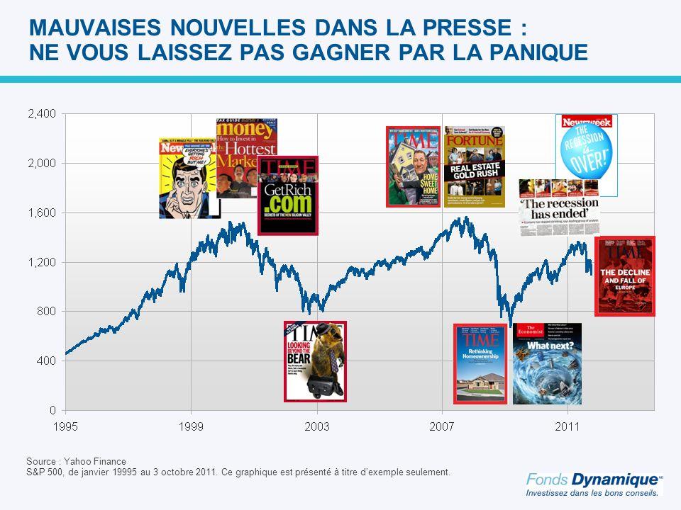 MAUVAISES NOUVELLES DANS LA PRESSE : NE VOUS LAISSEZ PAS GAGNER PAR LA PANIQUE Source : Yahoo Finance S&P 500, de janvier 19995 au 3 octobre 2011.