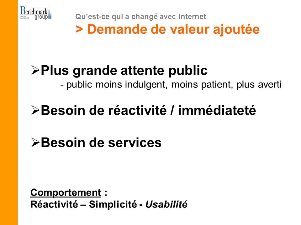 Plus grande attente public - public moins indulgent, moins patient, plus averti Besoin de réactivité / immédiateté Besoin de services Comportement : R
