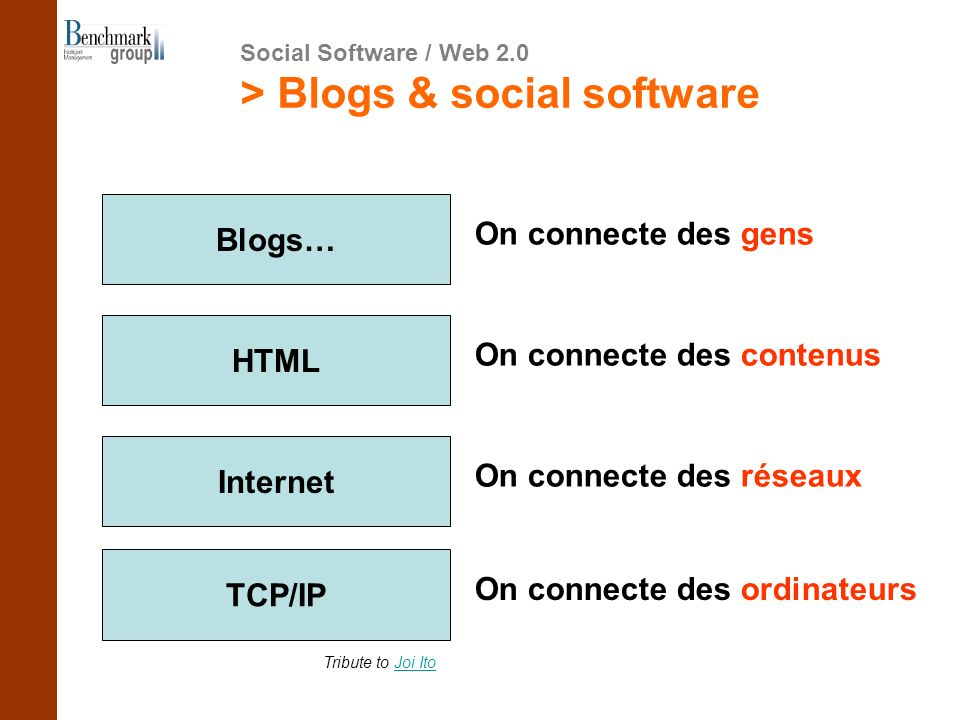 > Blogs & social software TCP/IP On connecte des ordinateurs Internet On connecte des réseaux HTML On connecte des contenus Blogs… On connecte des gen